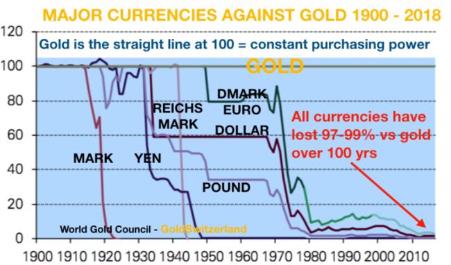 ČIFO - investice - vývoj kupní síly měn proti zlatu
