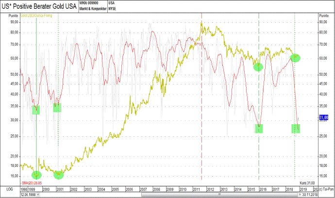 Cena zlata vs. investorská nálada_orig