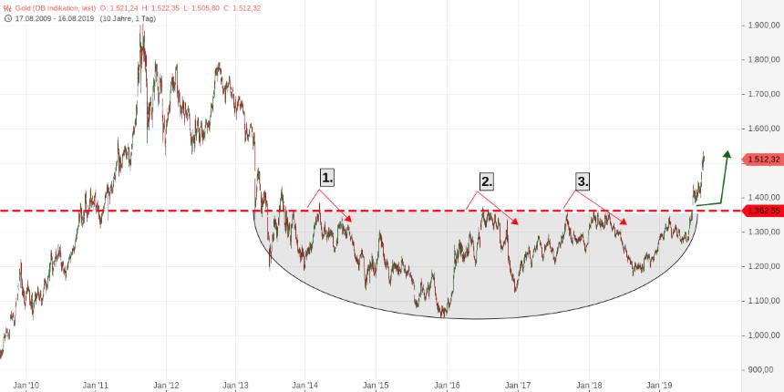 ČIFO aktuality investice ZLATO1 Cena zlata za unci v USD, 2010-2019