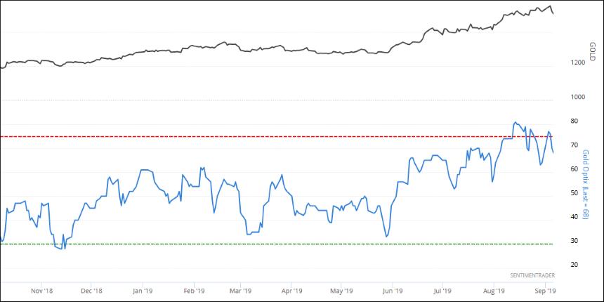 ČIFO aktuality investice ZLATO2 Indikátor optimismu na trhu Optix_kopie