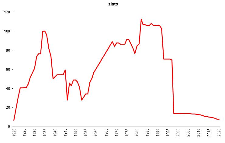 ČNB vývoj zlaté rezervy státu 100 let