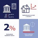 ČNB infografika hypotéky